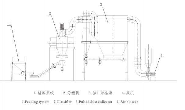 Classifier-3